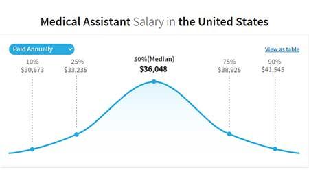 Medical Assisting salary